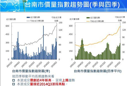 台南房價。(圖/國泰房地產指數提供)