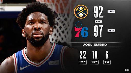 76人擊退金塊。(圖/翻攝自NBA官方推特)