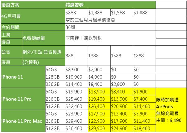 iPhone 11,換機,雙12,亞太電信,果粉,AirPods,無線充電版