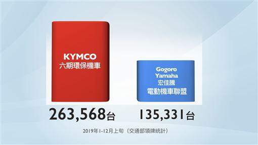▲KYMCO完全制霸,單挑電動機車聯盟大勝12.8萬輛。(圖/KYMCO提供)