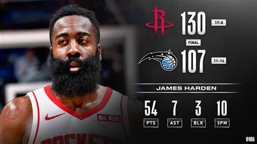 ▲哈登(James Harden)投進10顆三分球得54分,火箭大勝魔術。(圖/翻攝自NBA推特)