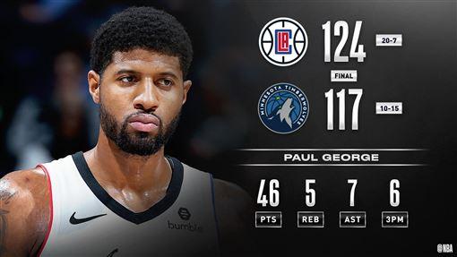 ▲可愛、喬治同場攻下40分,快艇124:117擊敗灰狼。(圖/翻攝自NBA推特)
