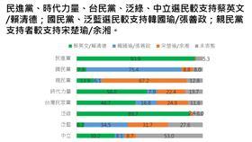 兩岸政策協會公布最新民調,各黨支持者的總統投票意向(圖/兩岸政策協會提供)