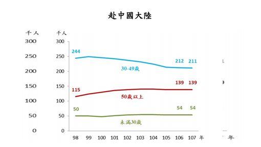 主計總處17日公布107年國人赴海外工作人數統計,赴中國大陸工作者僅剩40.4萬人,為近11年新低。(圖取自主計總處網頁dgbas.gov.tw)