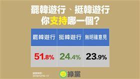 綠黨大選民調(圖/綠黨提供)