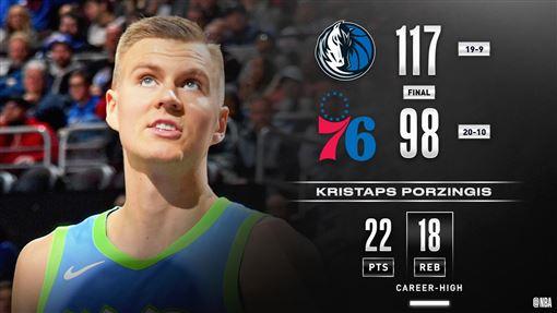 ▲波辛吉斯(Kristaps Porzingis)攻下22分抓下生涯新高18籃板。(圖/翻攝自NBA推特)