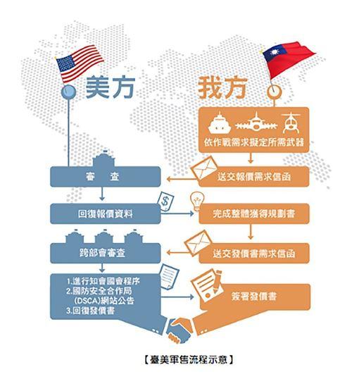 根據民國106年國防報告書刊載的「台美軍售流程」,由台灣依作戰需求擬定所需武器後,送交報價需求信函,由美國審查後回覆報價資料。(圖/翻攝自106年國防報告書)