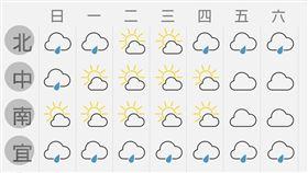 冬至一周天氣