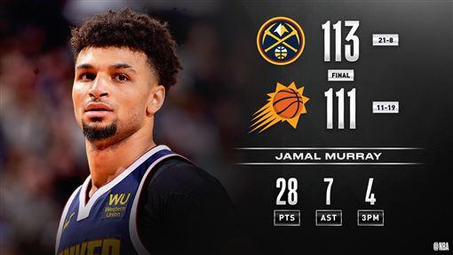▲穆雷(Jamal Murray)投進致勝球,金塊7連勝。(圖/翻攝自NBA推特)