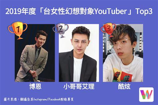 網友性幻想YOUTUBER榜單出爐