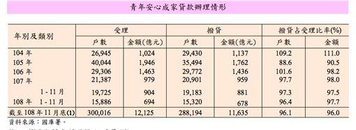 (圖/取自財政部統計處)