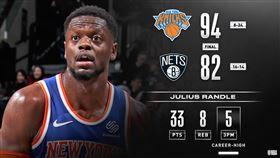 NBA/又爆冷!尼克紐約內戰破籃網 NBA,紐約尼克,Julius Randle,布魯克林籃網 翻攝自NBA官方推特