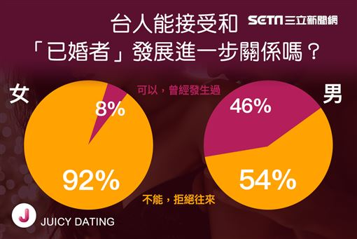 JUICY DATING,不倫,3P圖/JUICY DATING提供