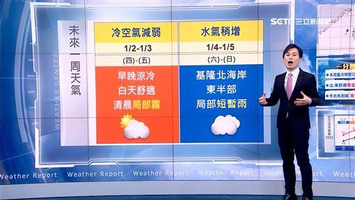 三立準氣象,天氣,元旦,黃家緯,氣溫