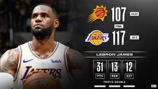 ▲詹姆斯(LeBron James)31分13籃板12助攻,本季第8場「大三元」。(圖/翻攝自NBA推特)