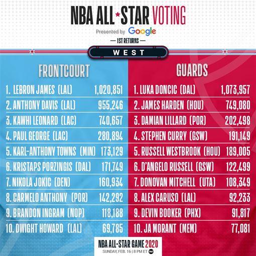 明星賽西區票選(圖/翻攝自NBA官方推特)