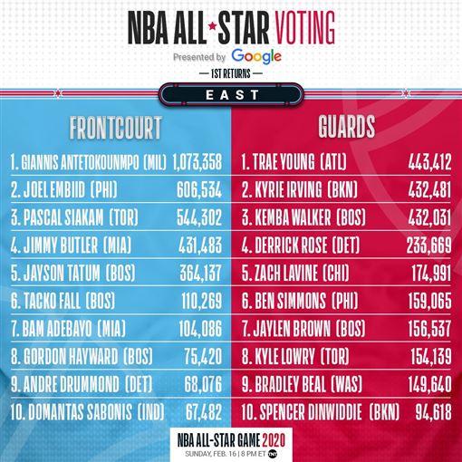 明星賽東區票選(圖/翻攝自NBA官方推特)