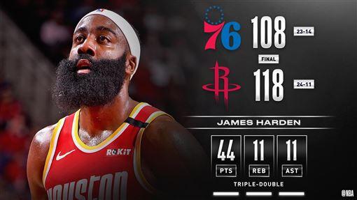 ▲哈登(James Harden)44分11籃板11助攻,本季首度「大三元」。(圖/翻攝自NBA推特)