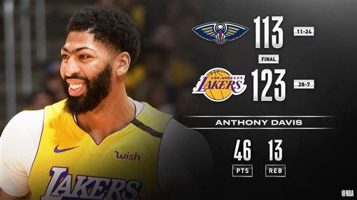 ▲戴維斯(Anthony Davis)對前東家鵜鶘攻下46分。(圖/翻攝自NBA推特)