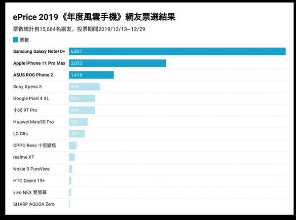ePrice,比價王,2019年度風雲機,網友票選