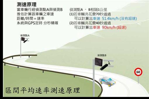 開車注意!全台區間測速路段懶人包 開太快就吃罰單!