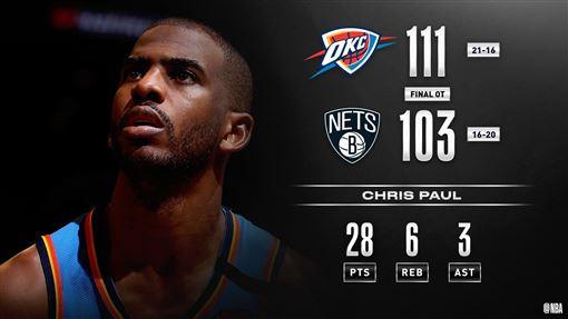 ▲保羅(Chris Paul)攻下全場最高28分。(圖/翻攝自NBA推特)