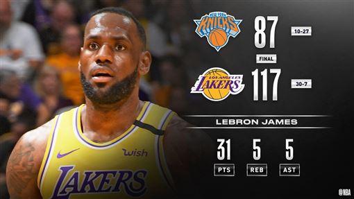 ▲詹姆斯(LeBron James)攻下全場最高31分。(圖/翻攝自NBA推特)
