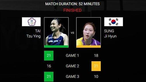 ▲戴資穎擊敗南韓成池鉉晉級馬來西亞大師賽女單8強。(圖/翻攝自BWF官網)