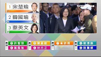 總統蔡英文排隊投票 民眾興奮拍照