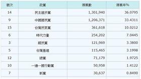 ▲各政黨不分區立委得票率(圖/翻攝中選會網站)