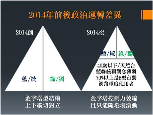 二大一廣場,吳崑玉提供,2020台灣各世代選票數量,2014後的台灣政治結構變化