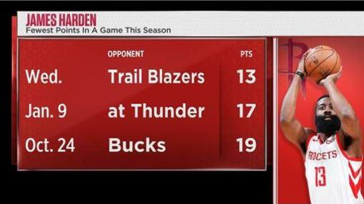 ▲哈登(James Harden)僅得13分寫下本季新低。(圖/翻攝自ESPN Stats & Info推特)