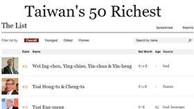 富比士台灣富豪榜公布 頂新魏家兄弟奪冠、郭董跌居第4