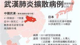 武漢肺炎,感染源不明,疾管署,旅遊警示,海鮮市場