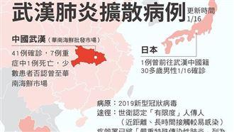 武漢肺炎擴散 疾管署提升旅遊警示