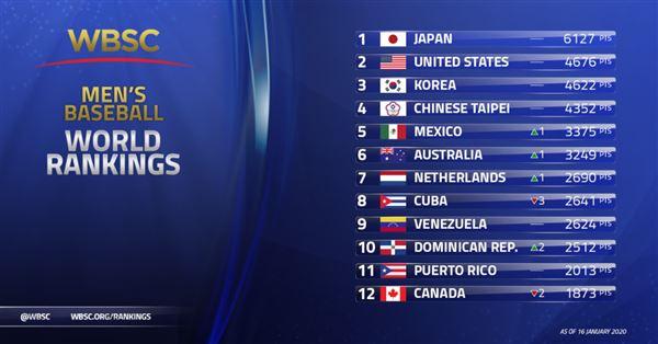 最新世界棒球排名。(圖/世界棒壘總會提供)