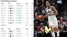 ▲克拉克森(Jordan Clarkson)來到爵士後,球隊打出10連勝。(圖/翻攝自ESPN/推特)