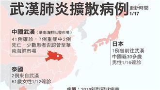 泰國證實肺炎病例 疫情暫無爆發之虞