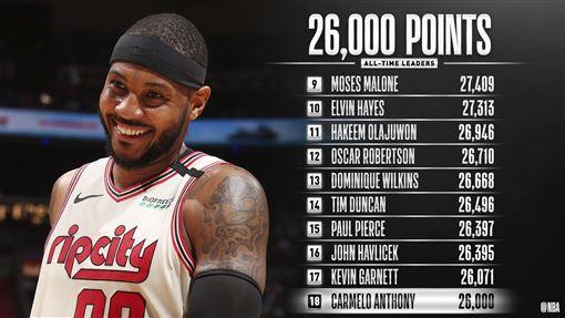 ▲『甜瓜』安東尼(Carmelo Anthony)生涯26000分達陣。(圖/翻攝自NBA推特)
