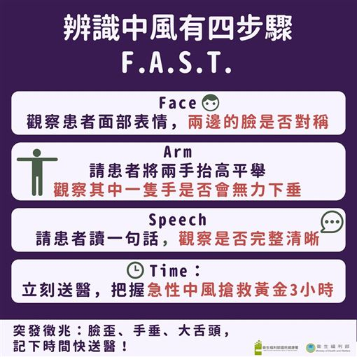 衛福部,腦中風,F.A.S.T.,中風
