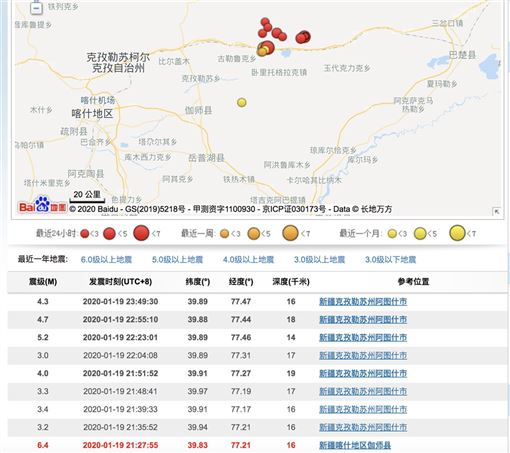 中國新疆伽師縣今晚9時27分發生芮氏規模6.4強震,震源深度僅16公里,傷亡情況未明,主陣後,距離不遠的阿圖什市一帶,也發生規模5.2的餘震,震源深度僅14公里。(圖取自中國地震台網頁news.ceic.ac.cn)