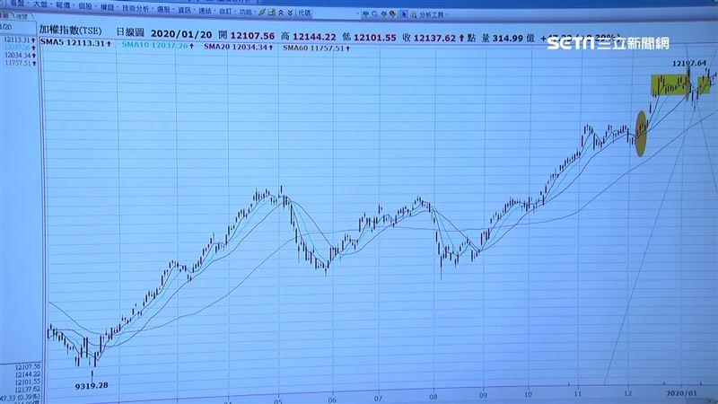 資金推升台股 去年期貨市場表現亮眼