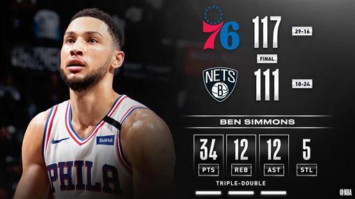 ▲西蒙斯(Ben Simmons)生涯首度30分大三元。(圖/翻攝自NBA推特)