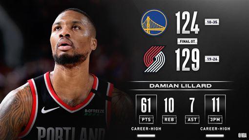 ▲里拉德(Damian Lillard)攻下61分,投進11顆三分都是生涯新高。(圖翻攝自NBA推特)