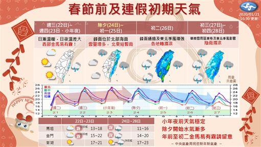 春節假期雨中度過?除夕起變天到收假 一張圖看懂連假天氣。圖翻攝自