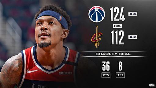 ▲比爾(Bradley Beal)砍全場最高36分,巫師勝騎士。(圖/翻攝自NBA推特)