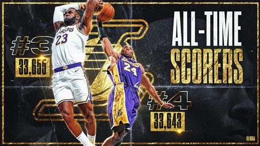 ▲詹姆斯(LeBron James)生涯得分超越布萊恩(Kobe Bryant),獨居史上第3。(圖/翻攝自NBA推特)