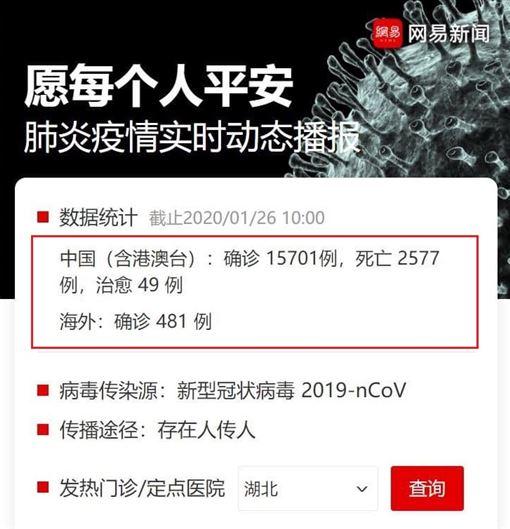 武漢肺炎 騰訊 網易 新聞
