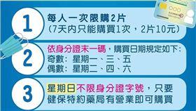 武漢肺炎,口罩實名制,身分證號碼。(圖/翻攝自衛福部臉書)