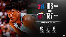 NBA/巴特勒轟38分 打爆前東家 NBA,邁阿密熱火,Jimmy Butler,費城七六人 翻攝自NBA官方推特